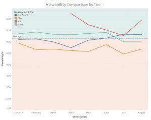 viewability-tool-comparison